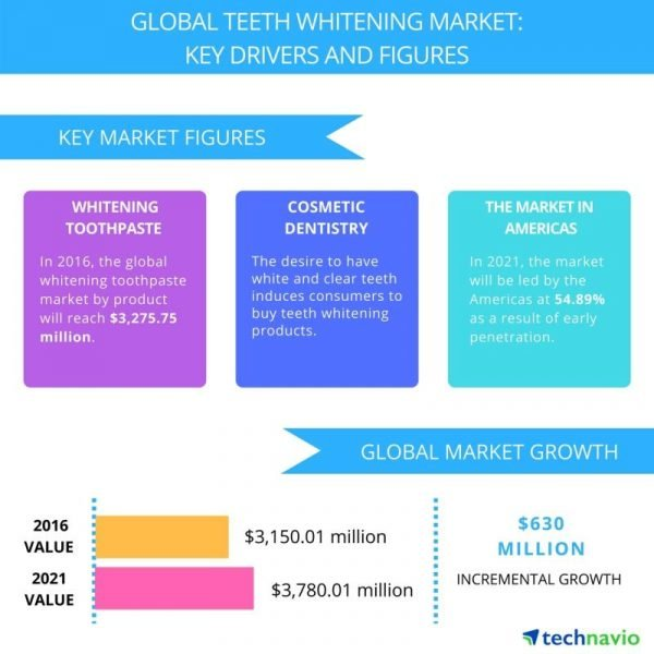 Global teethwhitening trends in 2021